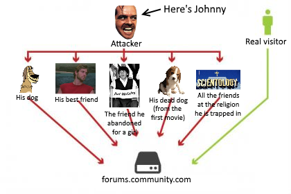 Johhny is peforming a ddos attack