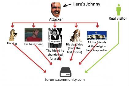 Johhny is peforming a ddos attack