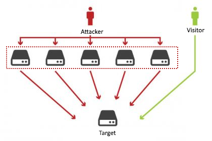 how does a ddos attack work