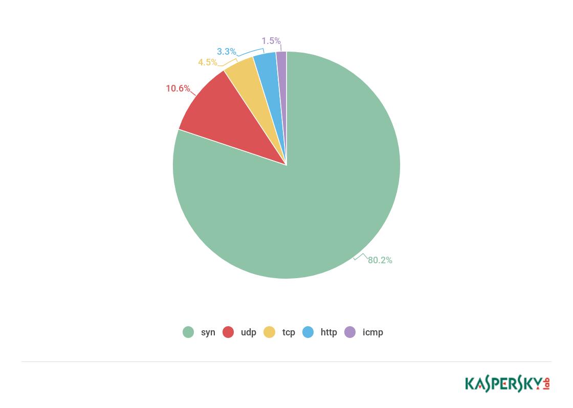 quarterly report on DDoS-attacks